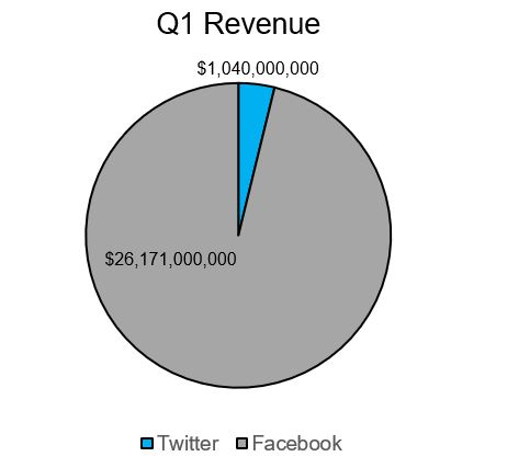 Facebook is generating a little more revenue that Twitter