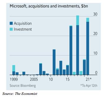 Microsoft acquires, but prefers R&D