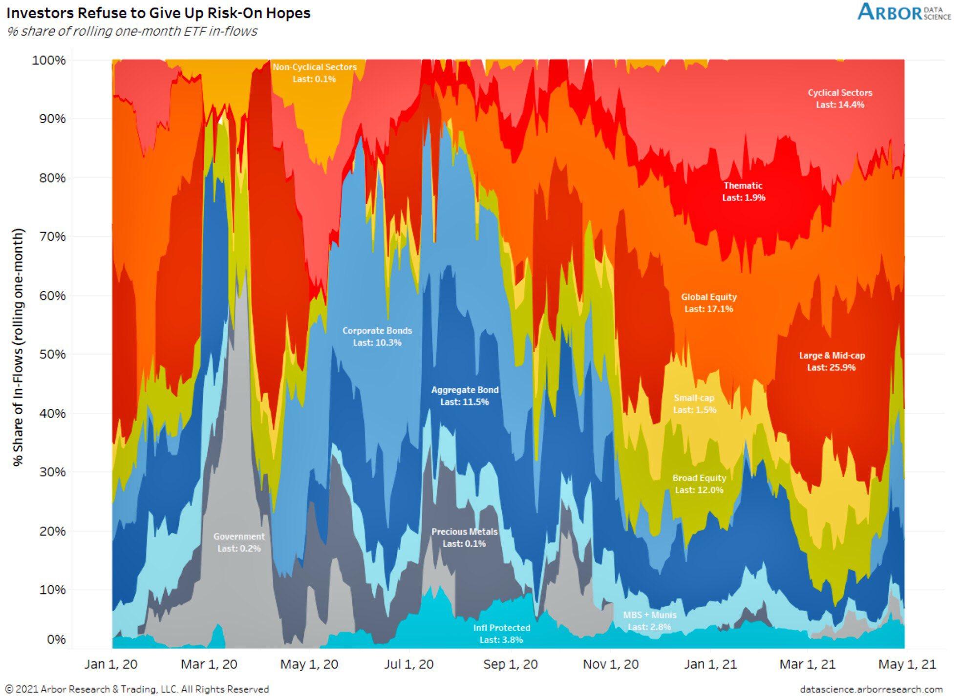 Equities back in trend regarding ETF inflows