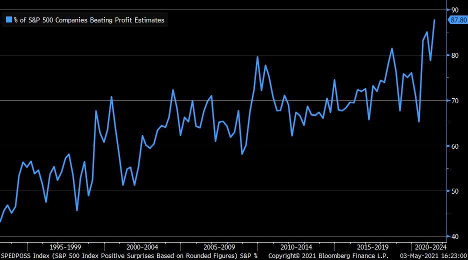 Earnings season: 90% of S&P 500 beat earnings estimate