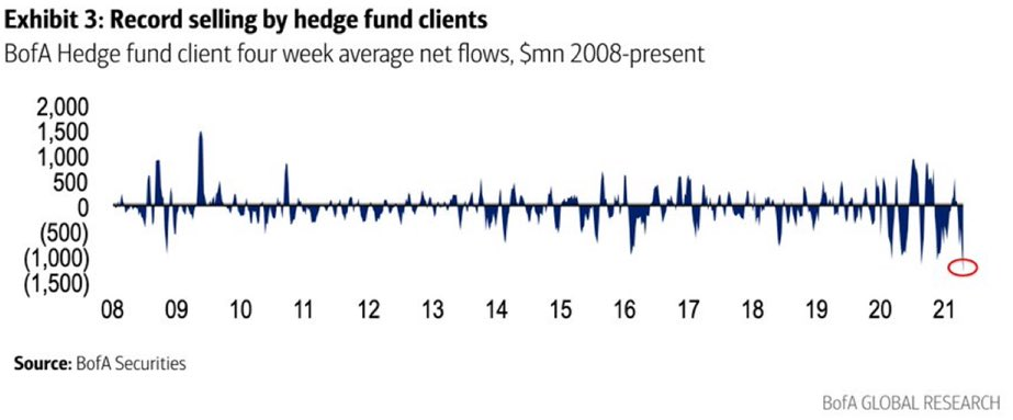 Massive equity sell-off on the hedge fund side