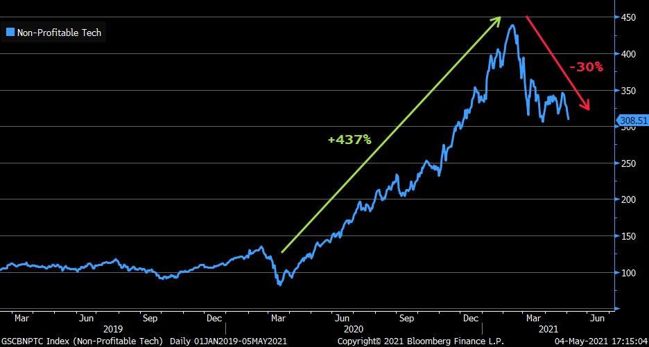 Non profitable tech stocks soared, but lost 30%