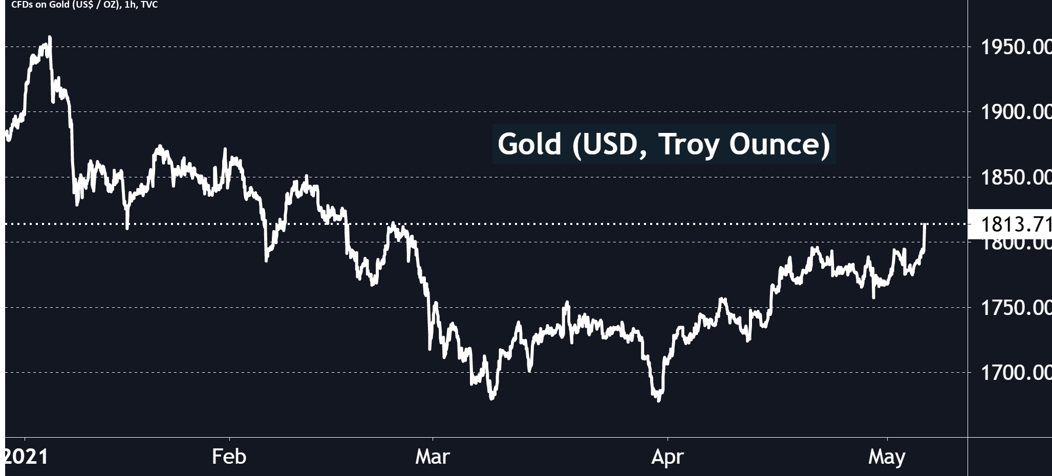 Gold back above the $1,800 threshold !