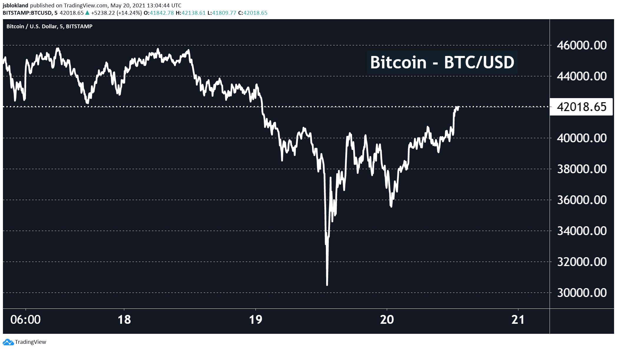 The ultimate rollercoaster: BTC back at 42,000