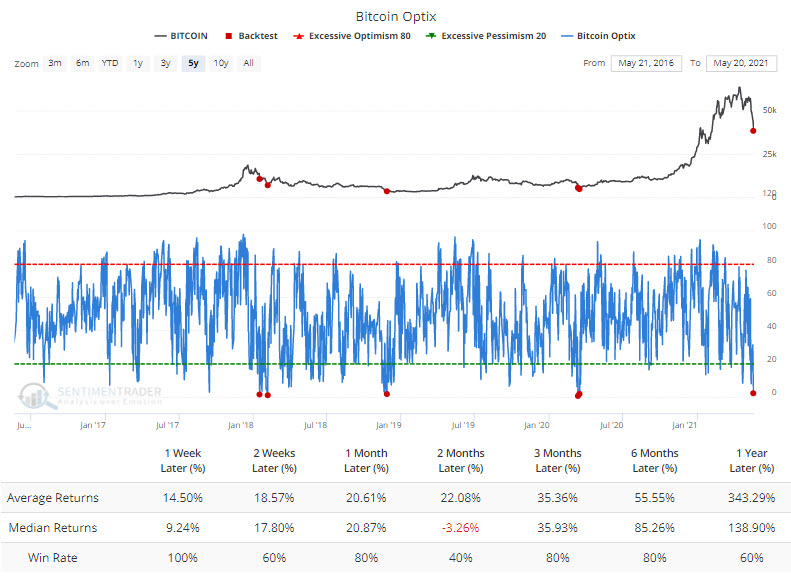 Optimism on Bitcoin at its lowest level in 5 years