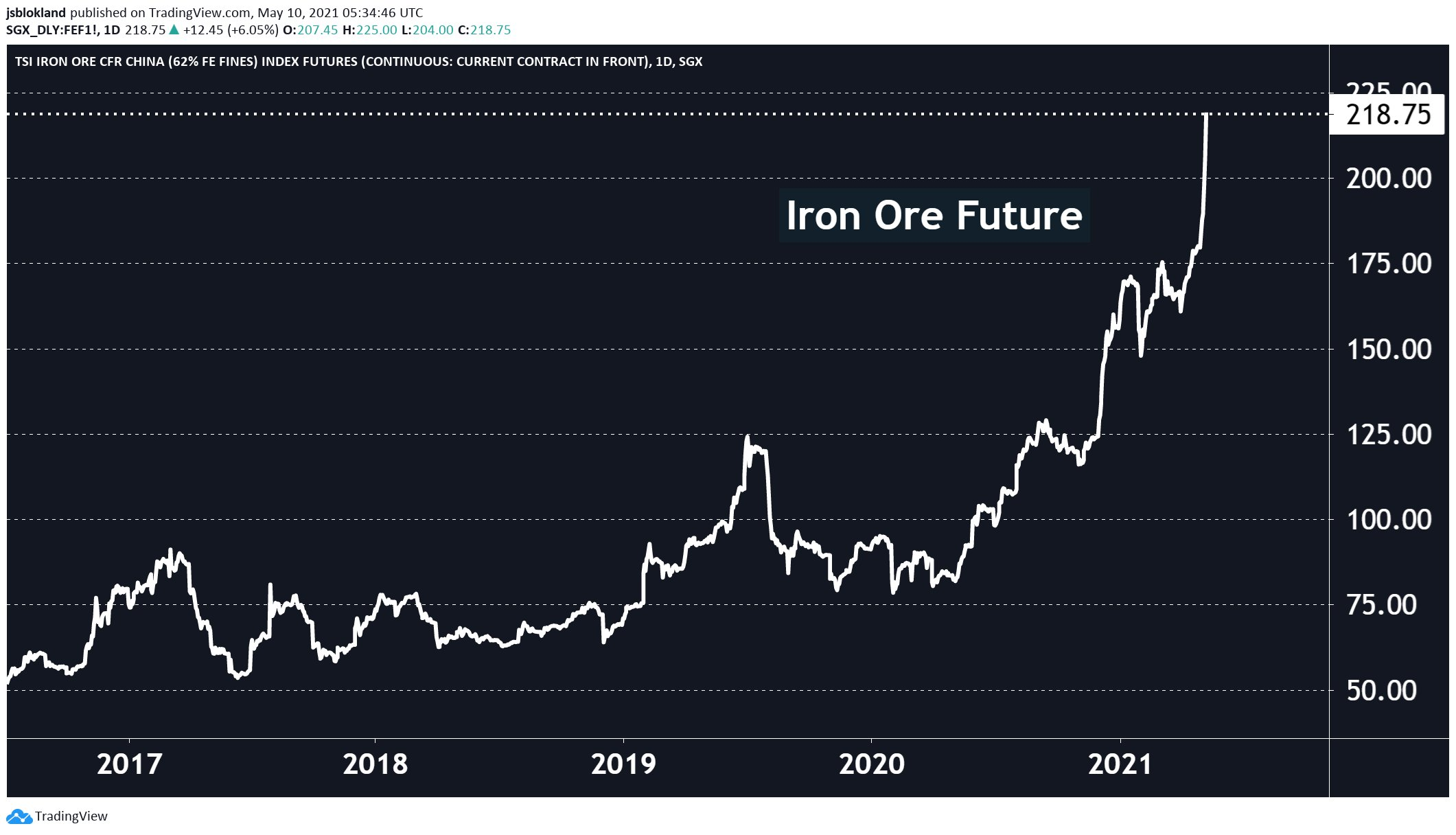 Commodities - iron and copper prices keep rising