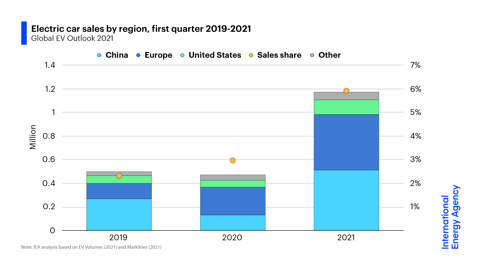 Electric car sales by region: a clear uptrend