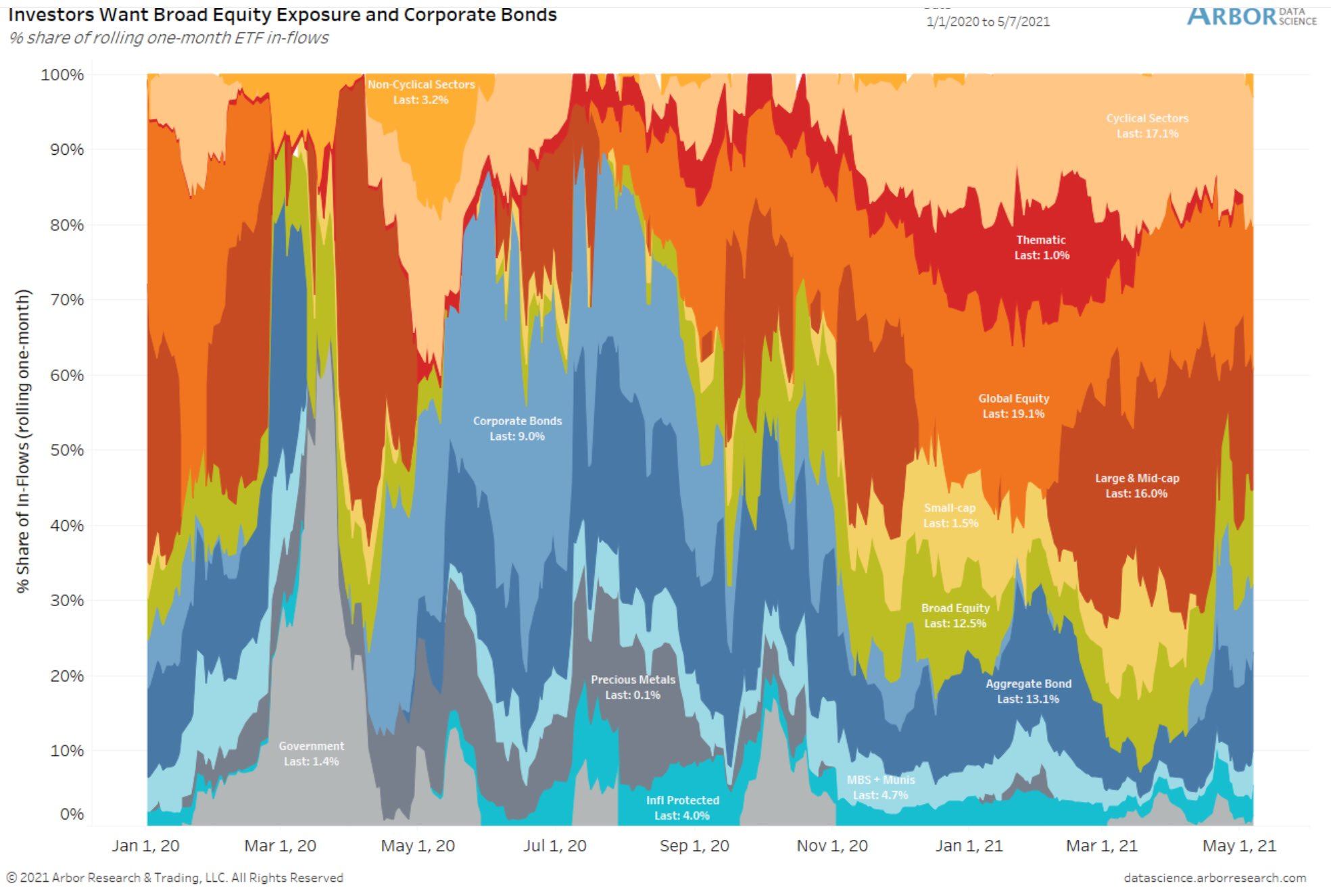 Equities are still first, but bonds are gaining interest