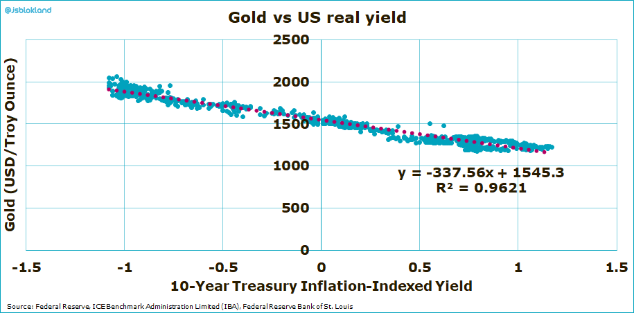 The correlation between gold and US real yield is almost perfect