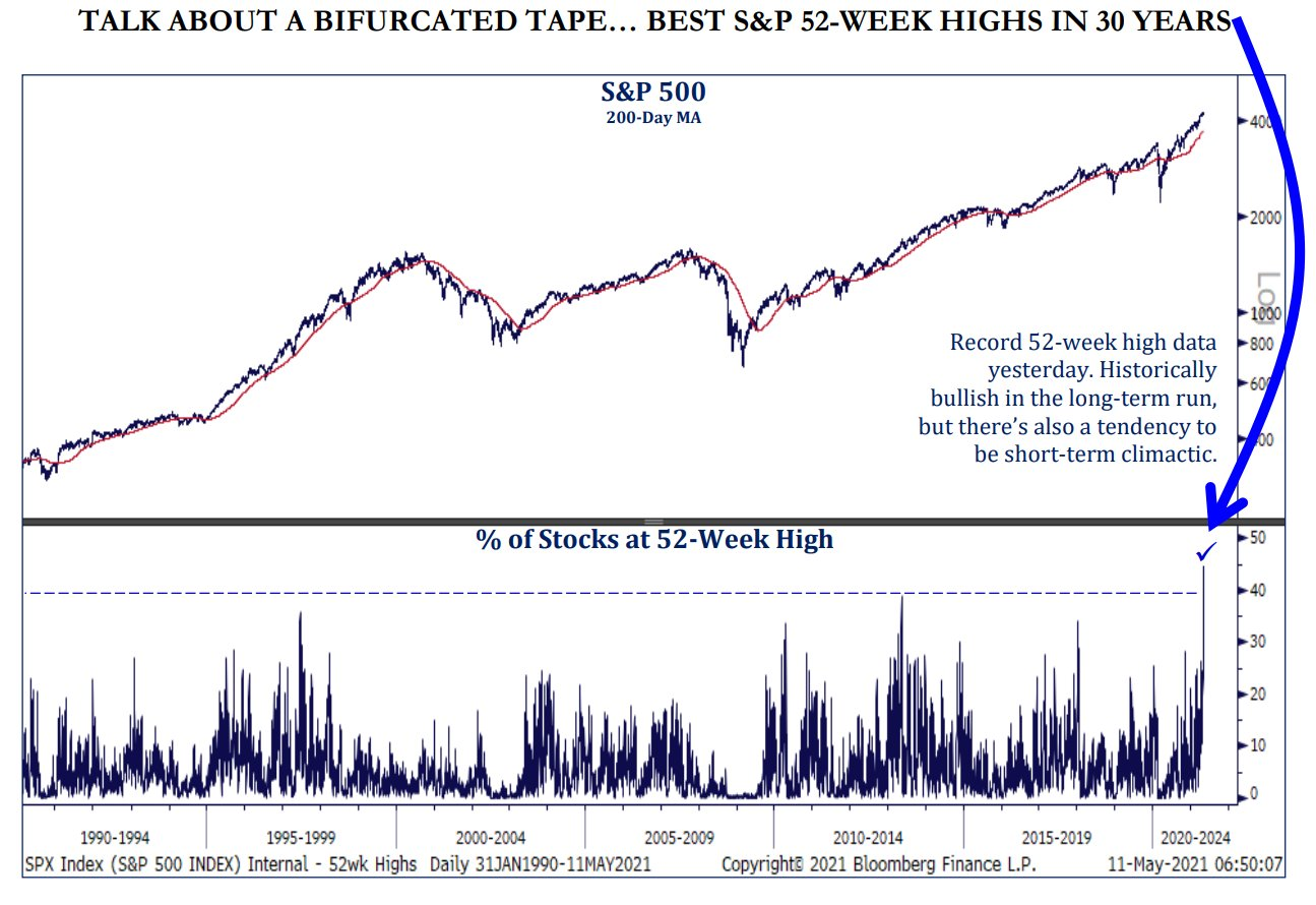 Never ever have so many stocks been at their 52-week high