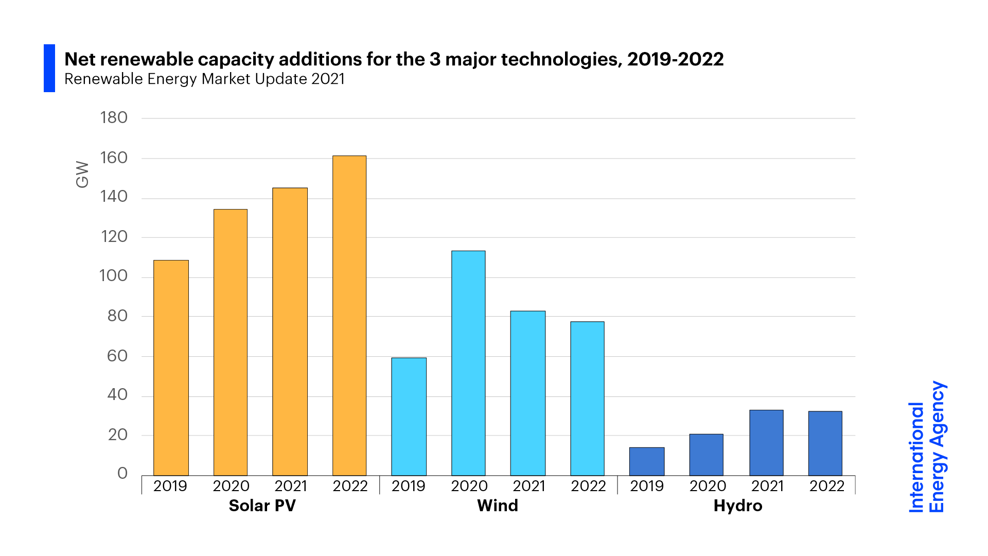 2020 saw the largest renewable energy capacity increase in 20 years