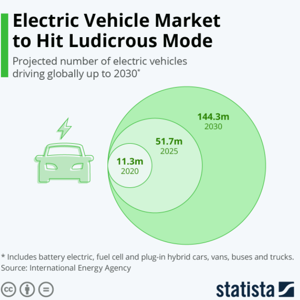 There will be so many electric vehicles on the market
