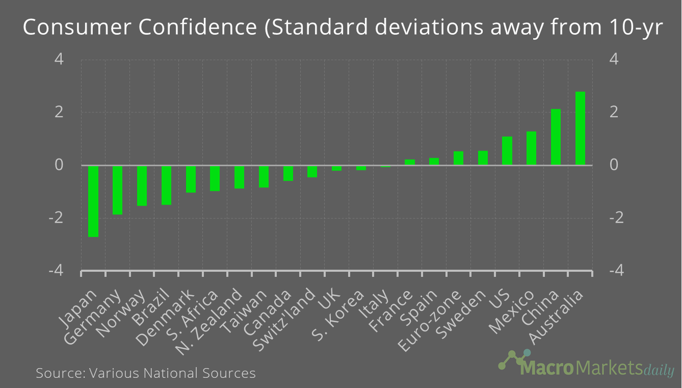 Consumer Confidence is stronger in Australia and weaker in Japan