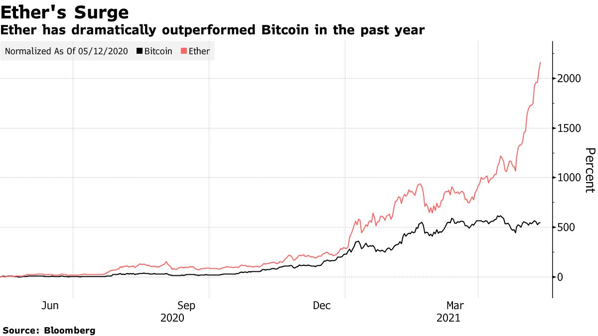 Ethereum's outperformance, leaving Bitcoin behind
