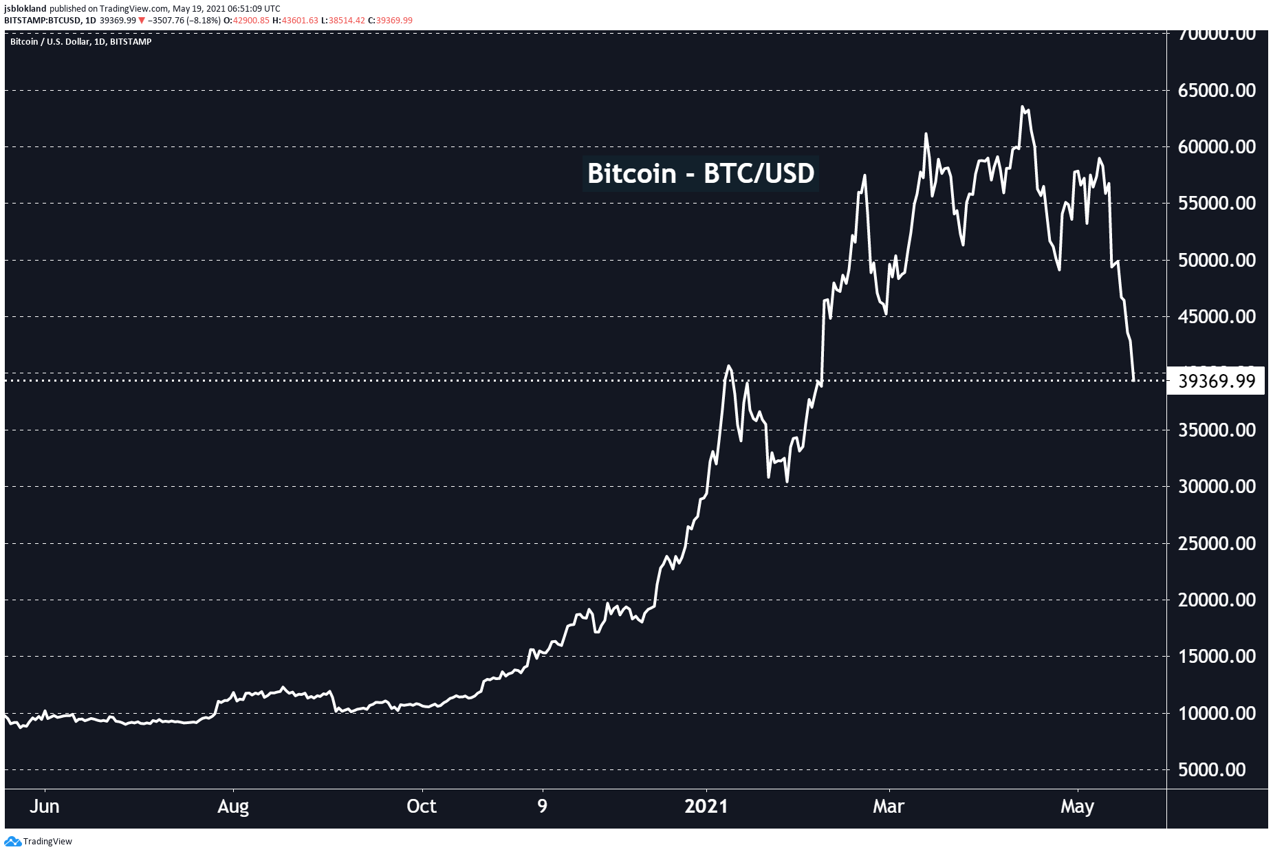 Bitcoin is now at the same level at which Elon Musk announced the Tesla Bitcoin purchase