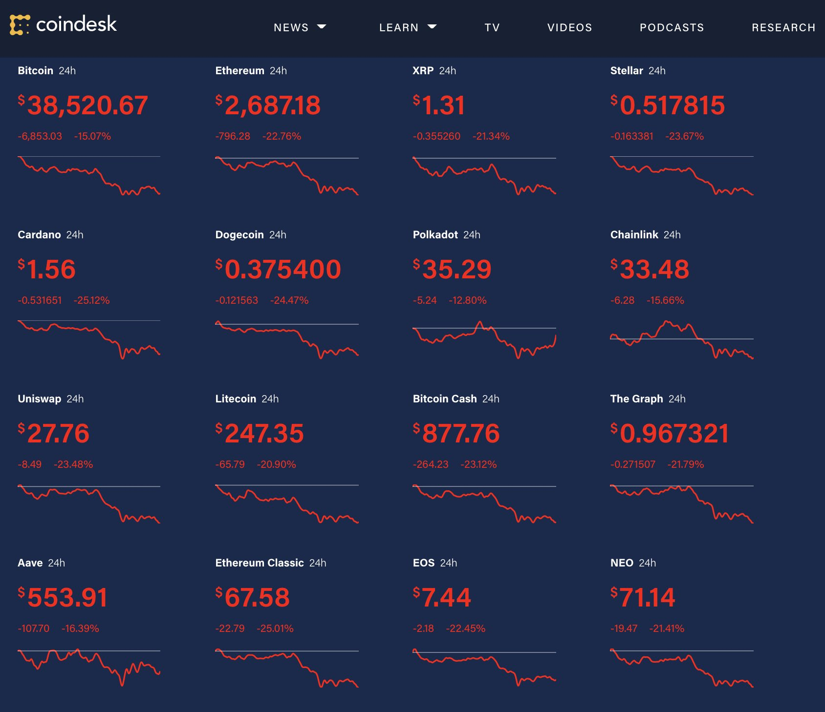 Last 24 hours have been rough on cryptocurrencies