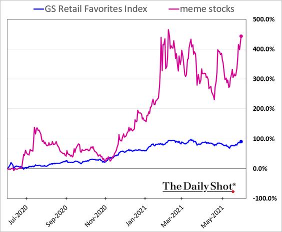 Meme stocks vs Retail's favorites