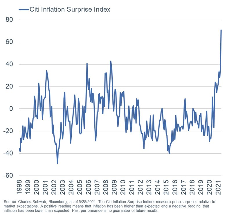 Citi's inflation surprise index surged to an all-time high