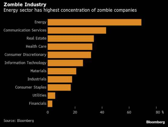 The energy sector has the highest concentration of zombie companies
