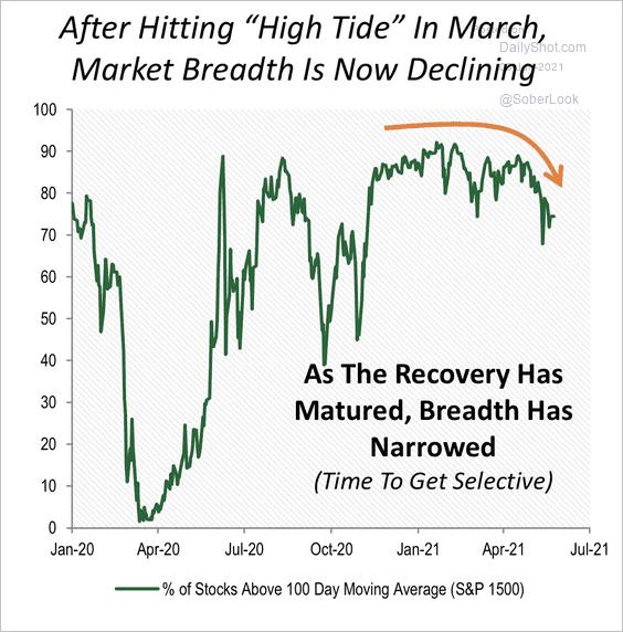 Market euphoria is seeing a decline