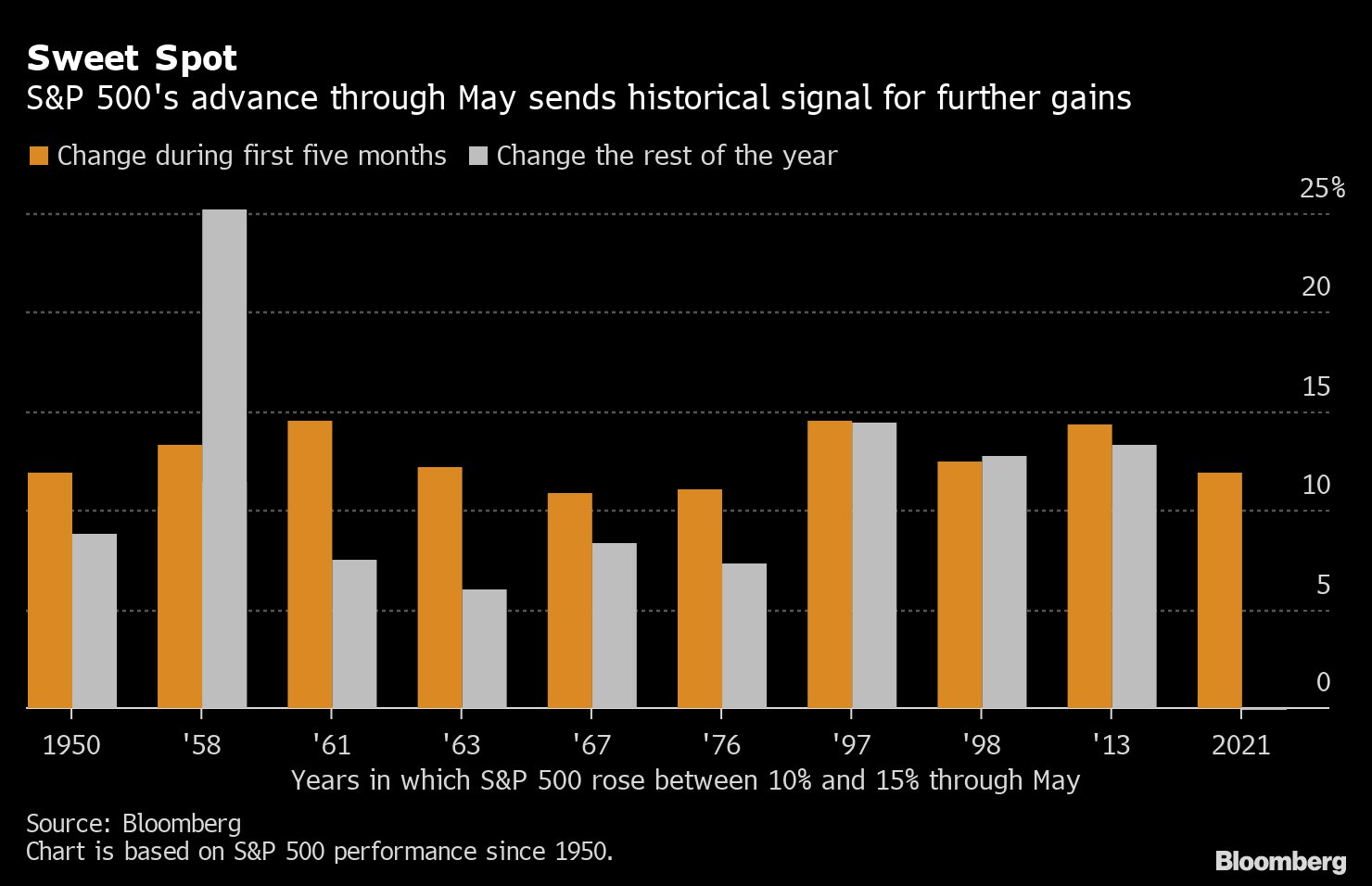 S&P 500: gains in the first months usually indicate further gains