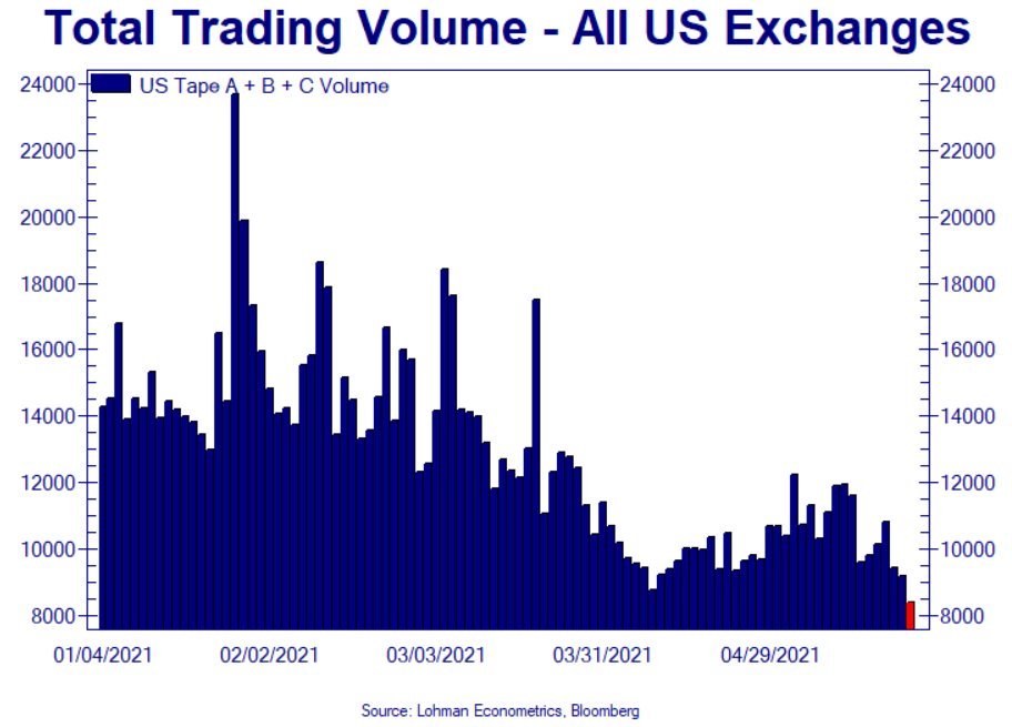 Total trading volume on US exchanges keeps dropping