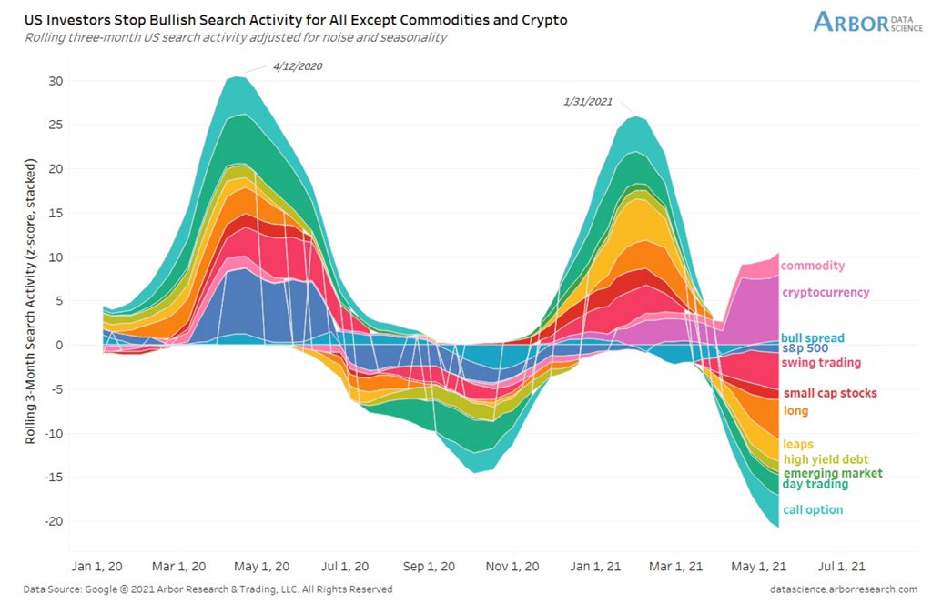 Cryptos and commodities still attracting attention from bullish investors