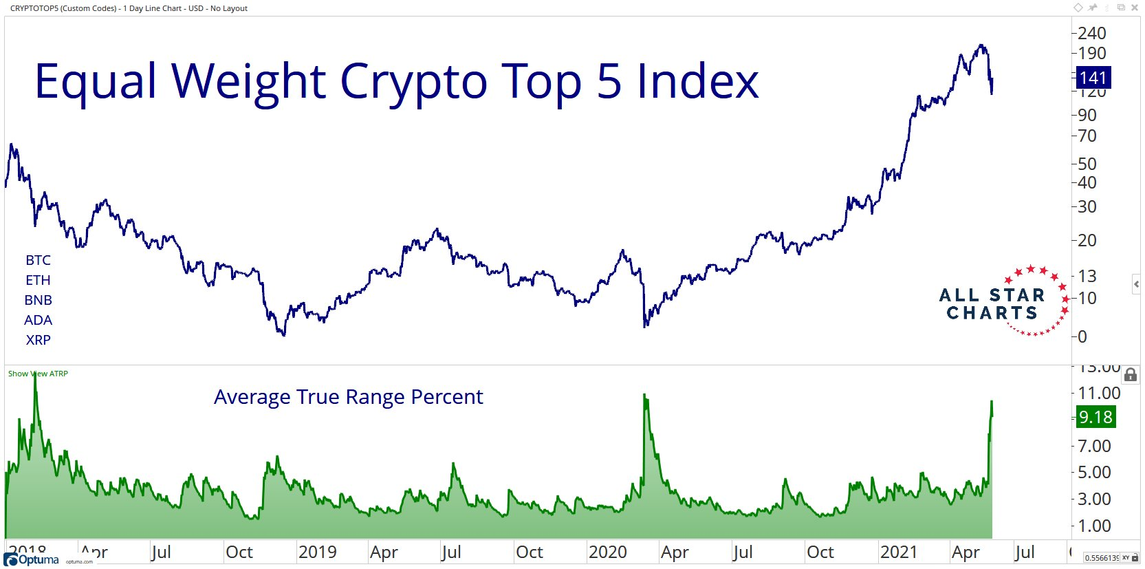 The spike in crypto volatility is comparable to the same last March