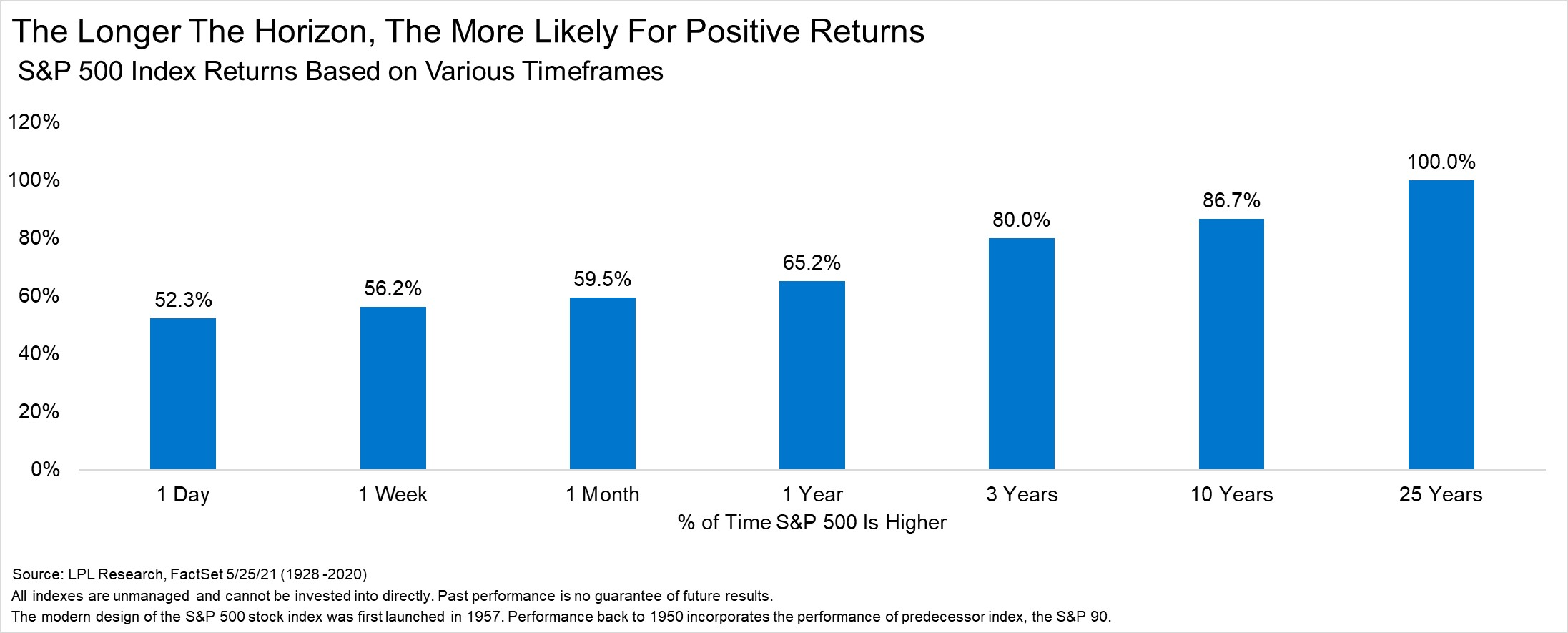 S&P 500: the longer you hold, the higher your returns