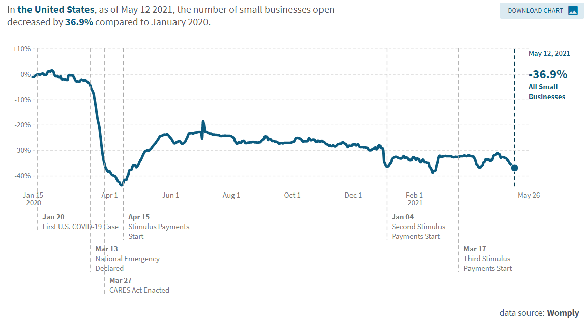 Number of small businesses openings is getting lower in the US