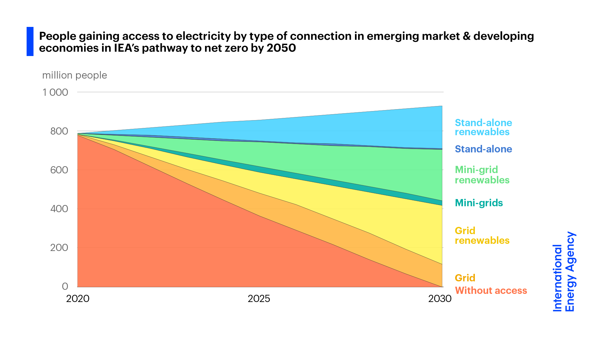 Access to electricity is increasing