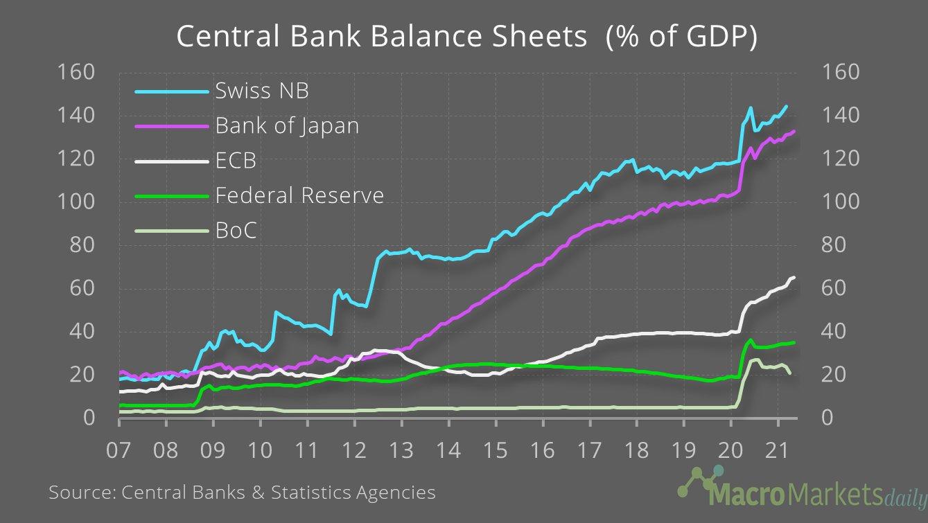 Central Bank Balance Sheets keep growing