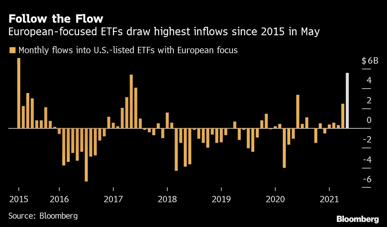 EU-focused ETFs have seen the largest inflow since May 2015