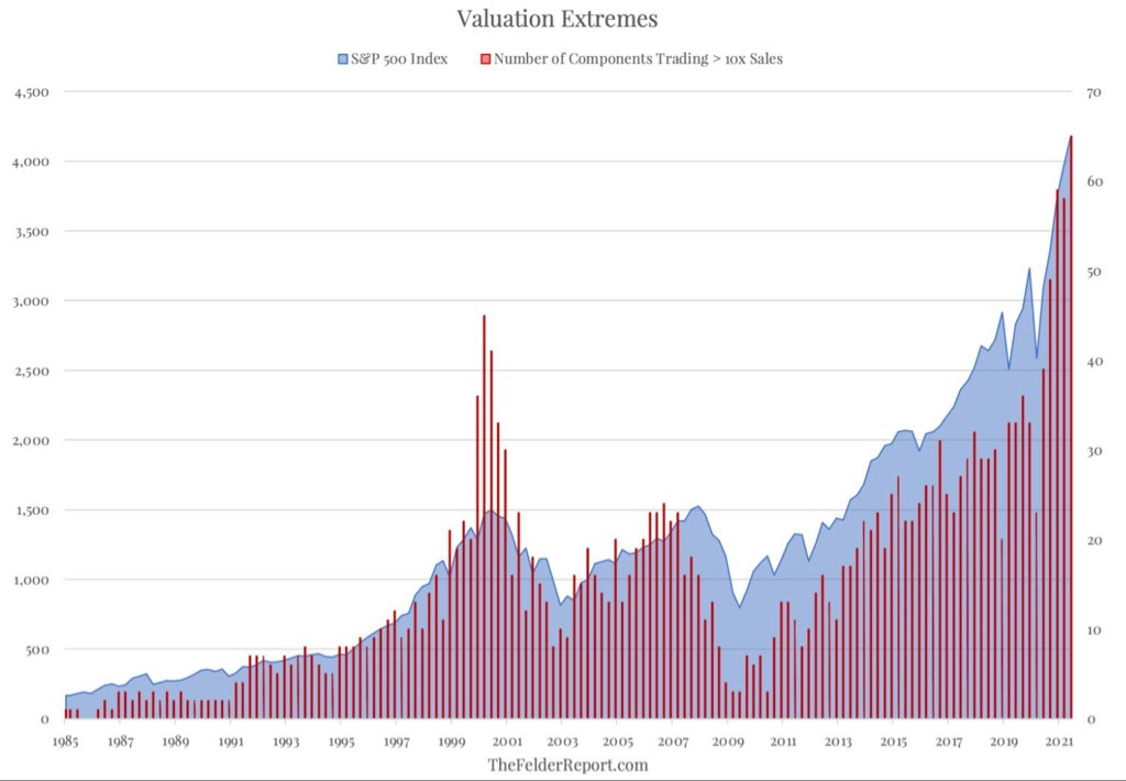 S&P 500 and extreme valuations?