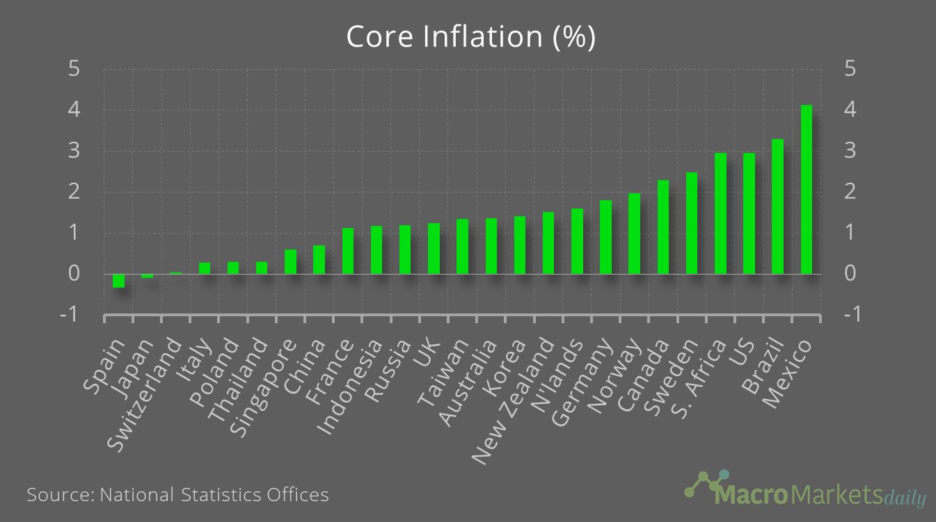 Core inflation ranged from -0.3% to 4.1% across major economies