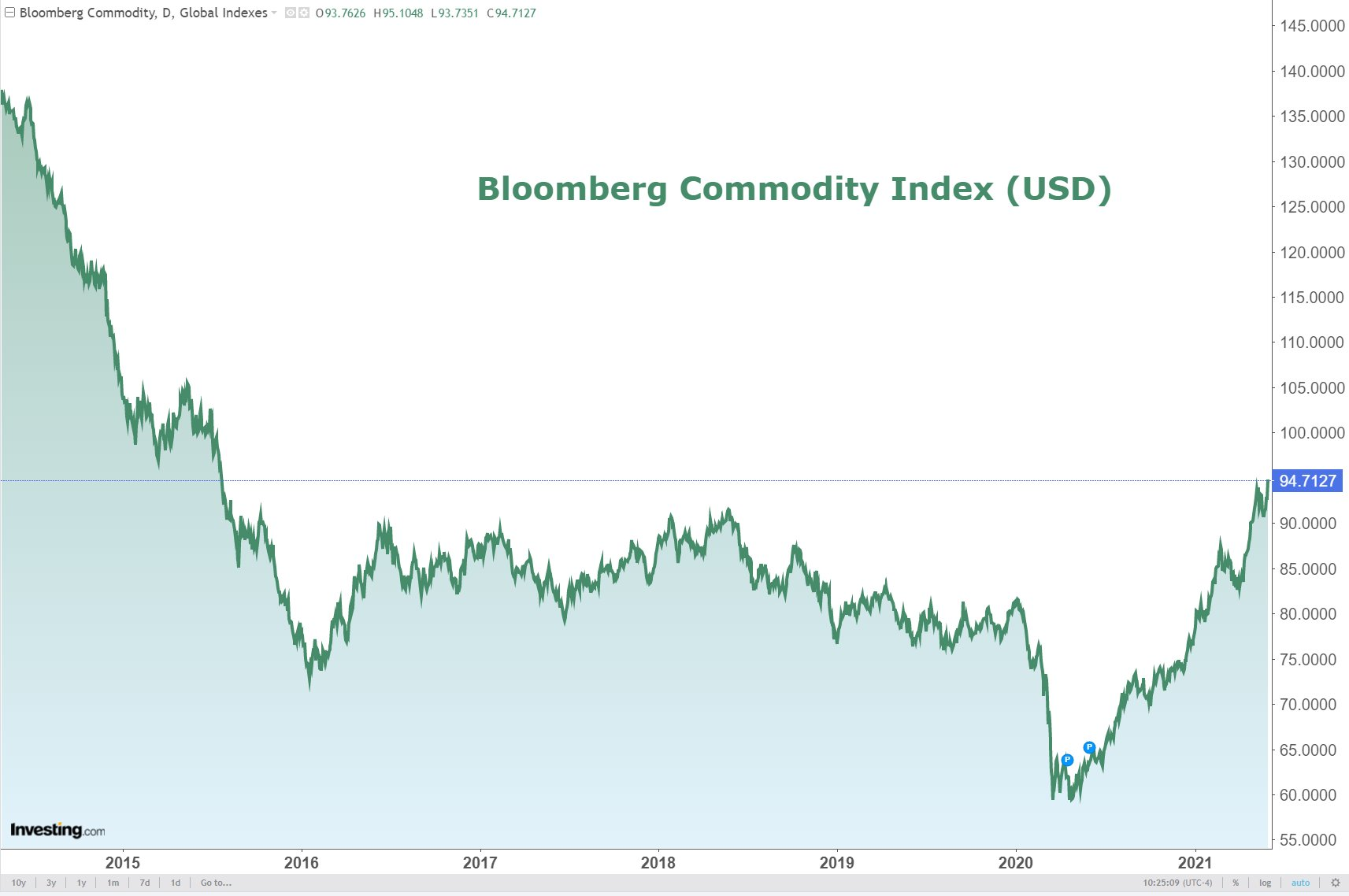 Commodities were up 2% yesterday, up to their highest level in 6 years
