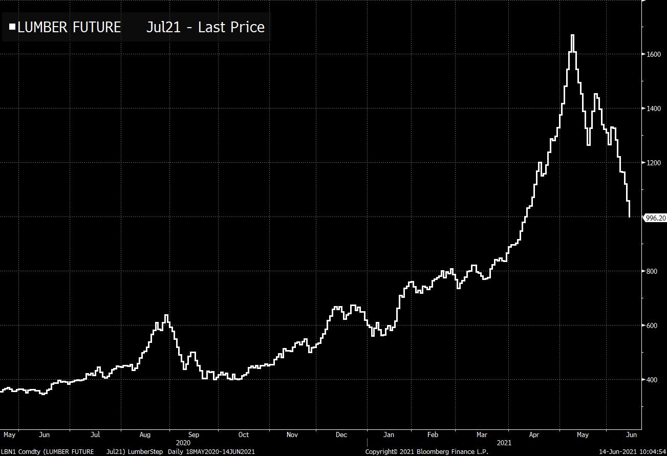 Lumber took a beating yesterday