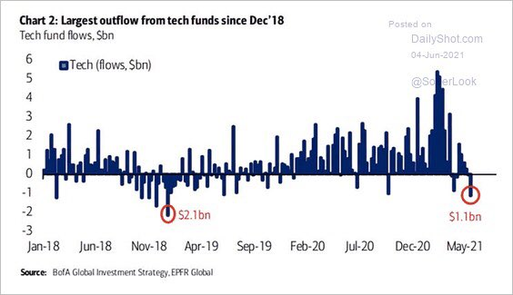Large outflows from tech funds in May