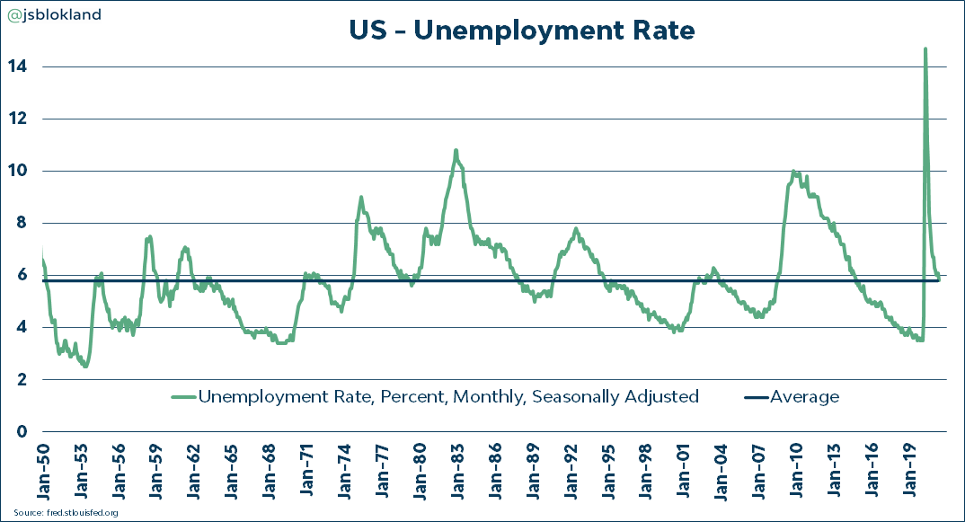 US unemployment rate fell back to 5.8%, its long-term average