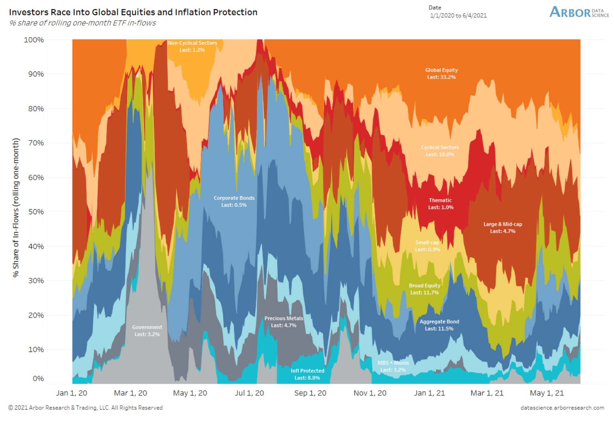 ETF inflows indicate love for equities and inflation protection