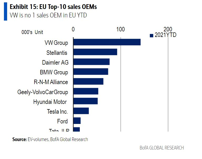 Top 10 EV sellers year-to-date in the EU