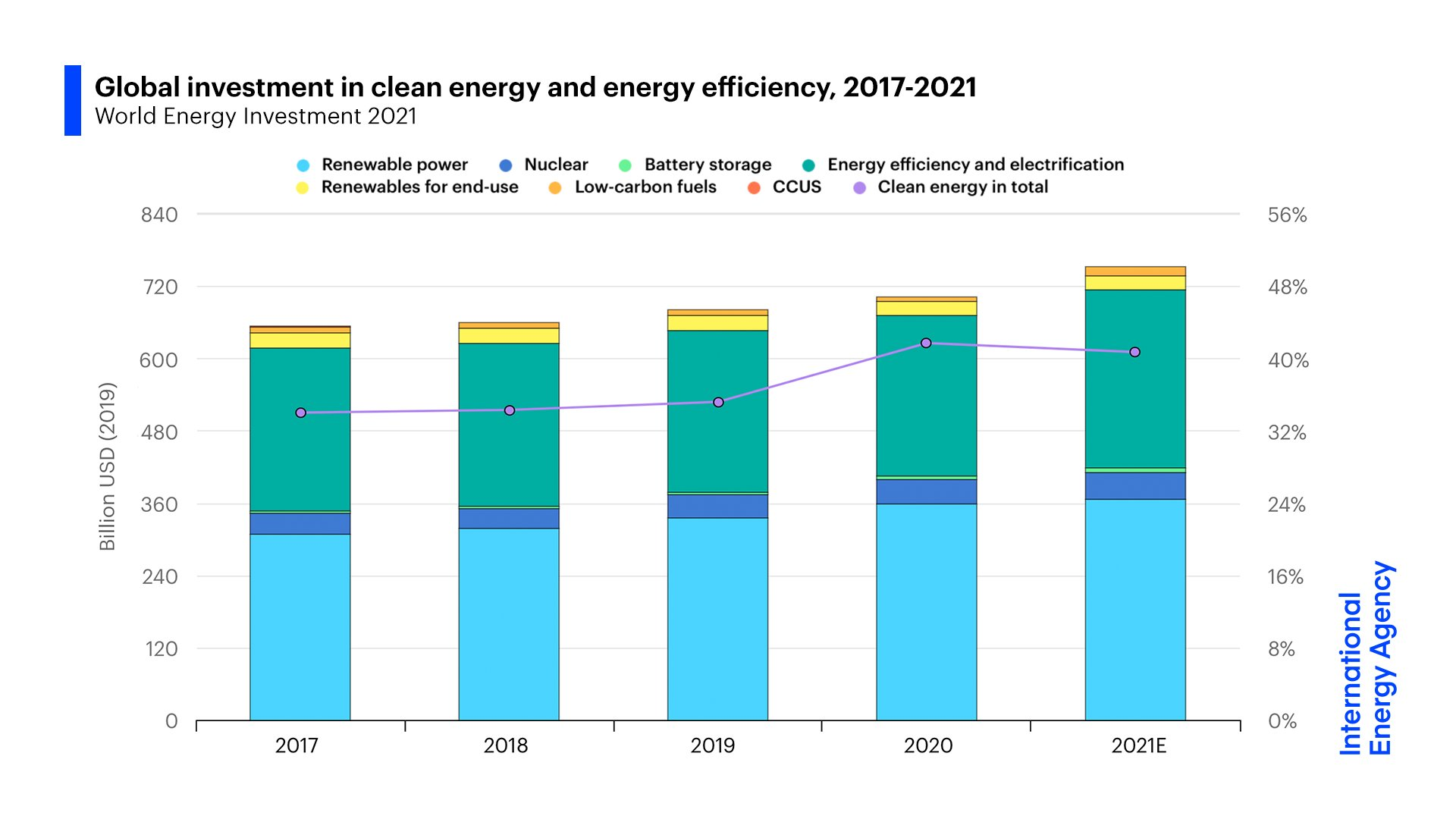 Global investment in energy is rising, offering investment opportunities in infrastructure and clean energy tech