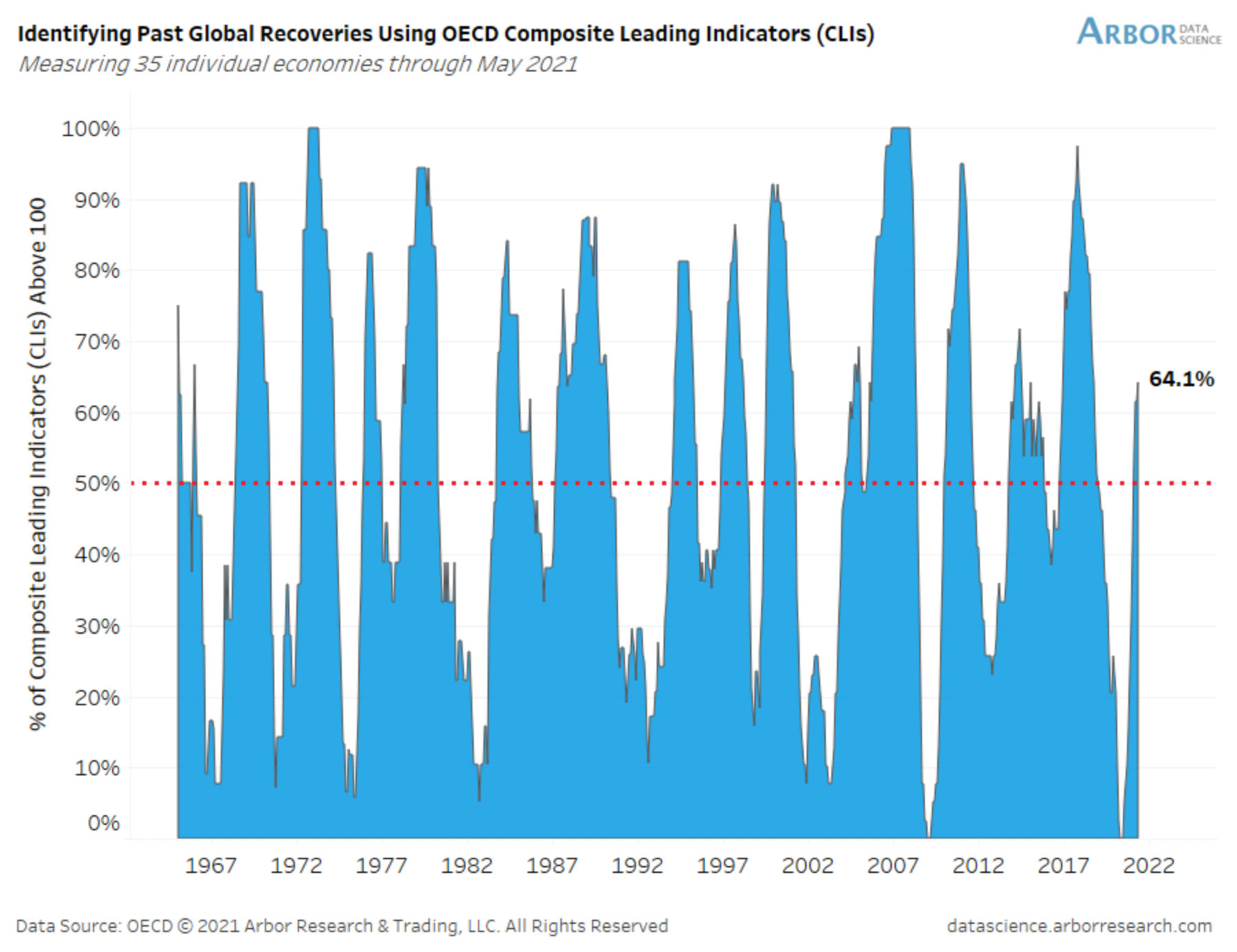 The global economic recovery looks promising