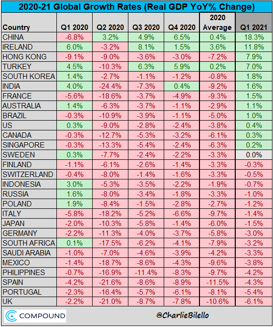 Global real GDP growth rates between 2020 and 2021