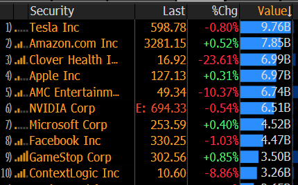 3 meme stocks in the US's most traded stocks yesterday