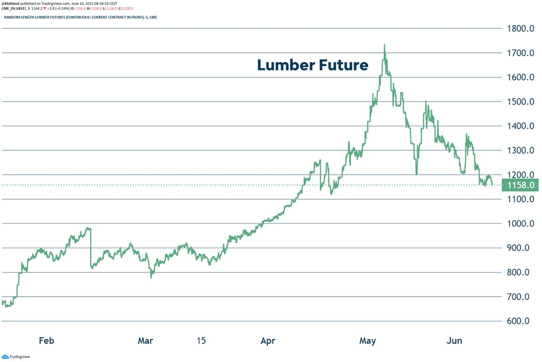 Lumber futures tumble, 30% below their all-time high