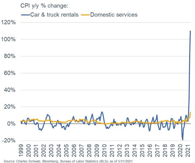 Car and truck rentals cost jumped