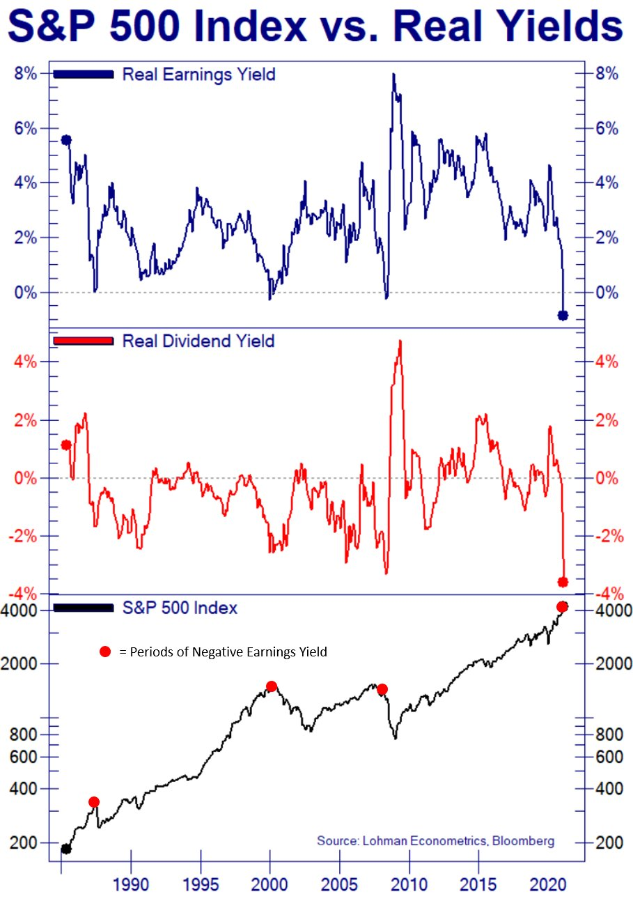 The S&P 500 index vs. Real Yields
