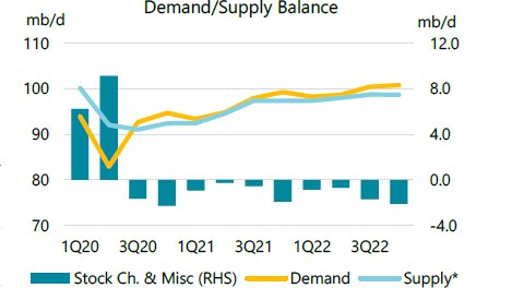 Global oil demand is expected to surge next year, above pre-Covid levels