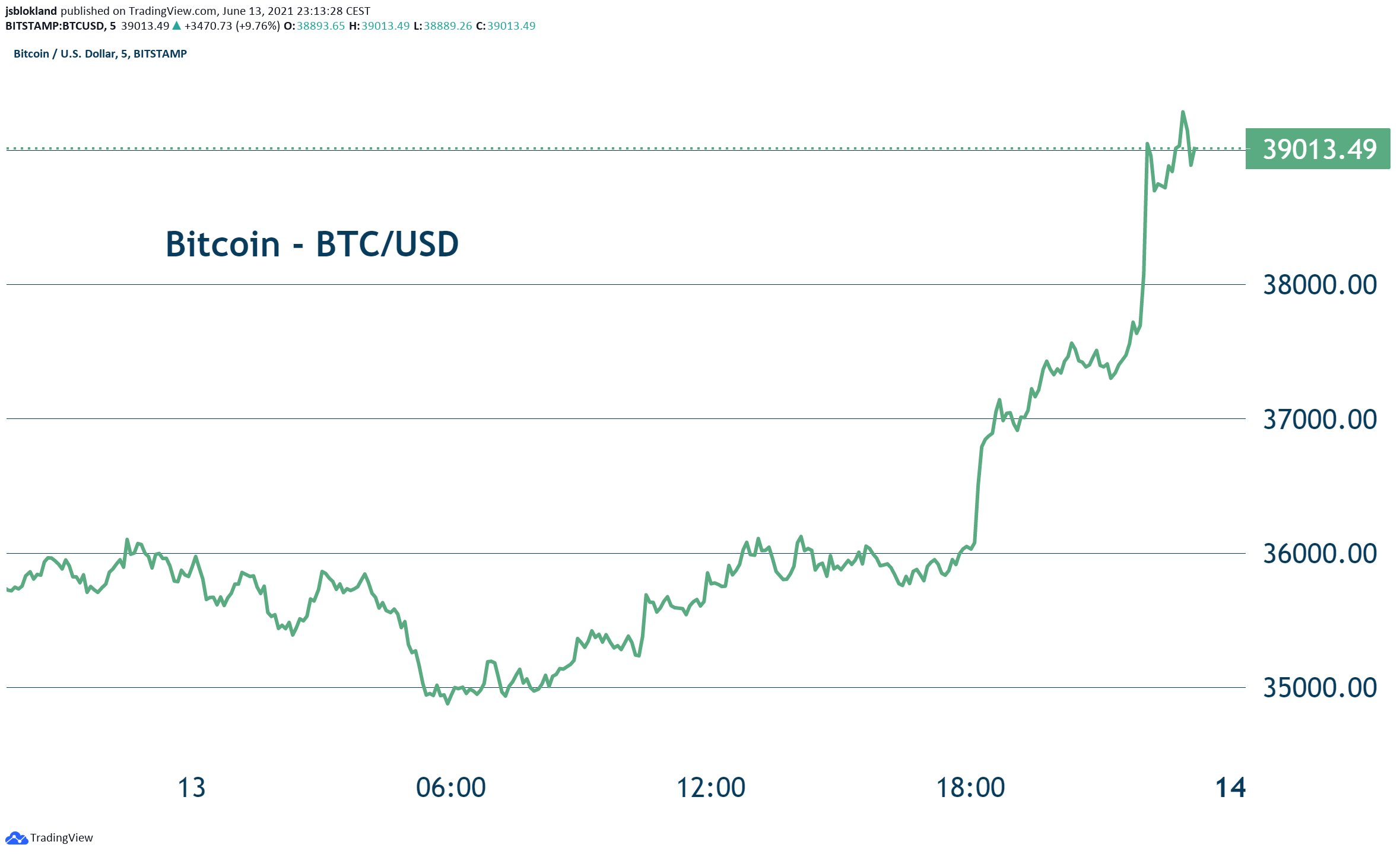 Bitcoin is back above $39,000 level